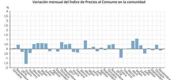 Los precios en Baleares suben un 1,2% interanual en noviembre