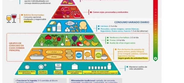 La nueva Guía de la Alimentación Saludable persigue mejorar