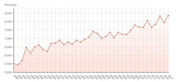 Un total de 8.353 habitantes de Baleares murieron en 2017, según el INE