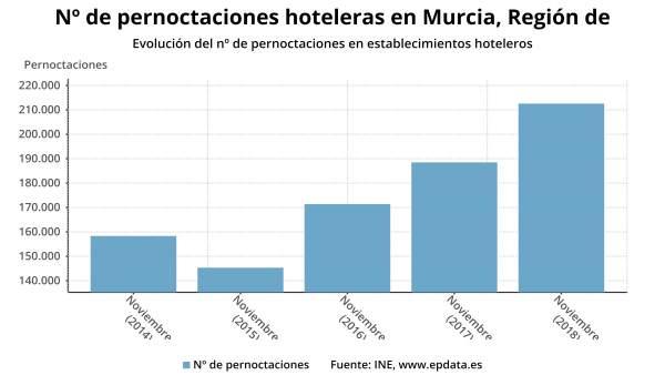 Los hoteles de la Región de Murcia computan en noviembre