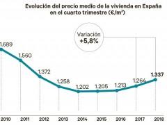 El precio de la vivienda se dispara en España al mayor ritmo de la última década