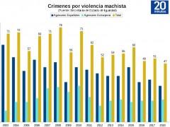 Crímenes de violencia machista