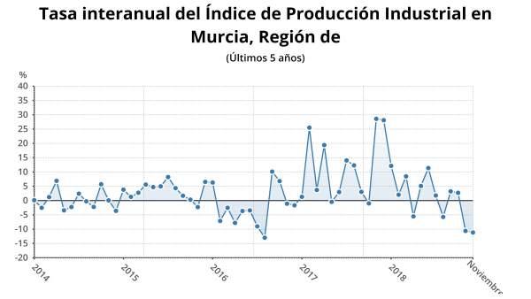 Evolución del Índice General de Producción industrial (IPI) para Murcia