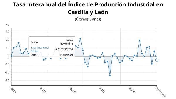 Gráfico sobre la evolución del IPI en CyL 11/1/2019