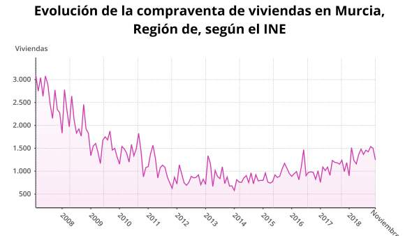 Evolución de la compraventa de viviendas en Murcia, según el INE