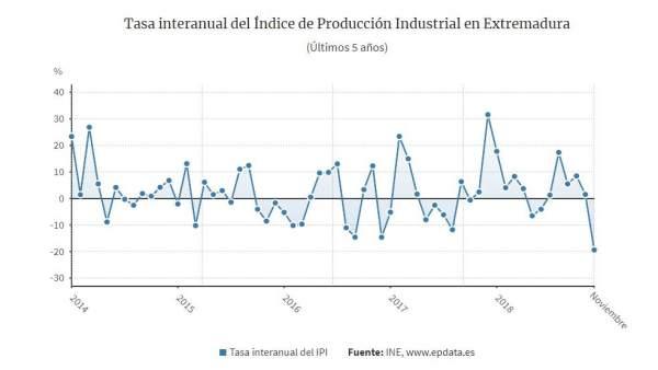 Índice de Producción Industrial de noviembre