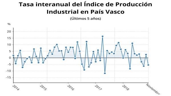 Gráfico de Producción Industrial en Euskadi
