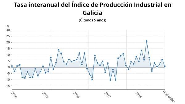 Indice de producción industrial en Galicia