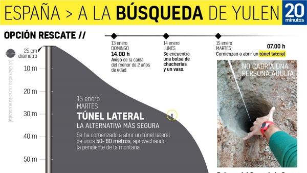 Así es el tunel horizontal para rescatar a Yulen