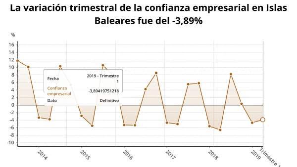 Variación trimestral de la confianza empresarial