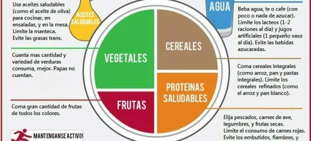 Un estudio insta a llevar una dieta 'flexitariana' con menos carne y azúcar para evitar la ...