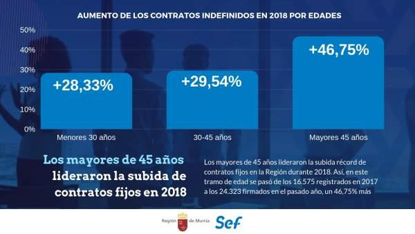 Gráfico de los contratos indefinidos