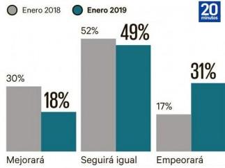 Datos de la encuestas Henneo/Metroscopia