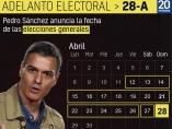 Fechas clave de las elecciones generales del 28 de abril