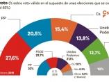 Intención de voto, encuesta Metroscopia