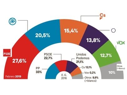 Intención de voto de cara a las elecciones del 28 de abril