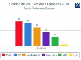 Sondeo del Parlamento Europeo