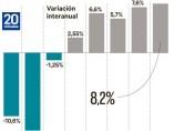 Variación del precio de la vivienda