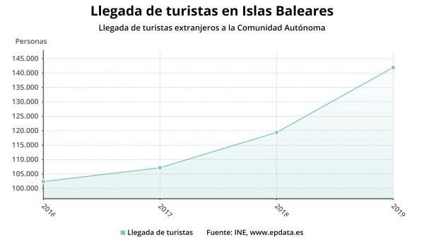 Baleares recibe cerca de 140.000 turistas internacionales en enero, 18,8% más