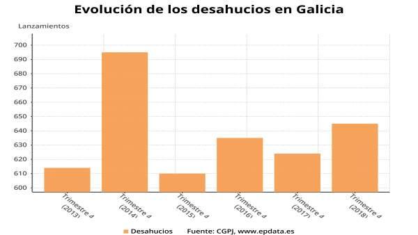 Las ejecuciones hipotecarias iniciadas en Galicia consolidan su tendencia al alz