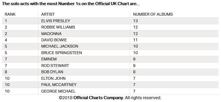 Madonna es la única mujer dentro los artistas que más discos han colocado en el número uno.