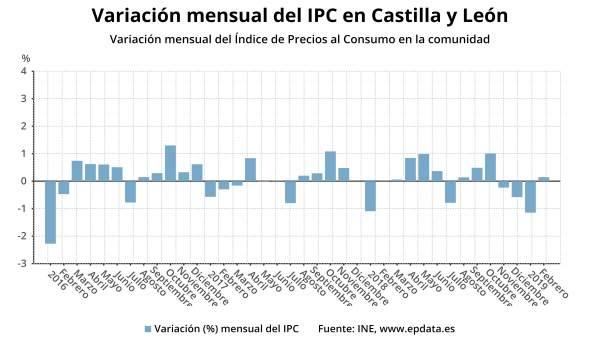 AV.- El IPC subió una décima en febrero y la tasa interanual sube al 1,3%, dos d