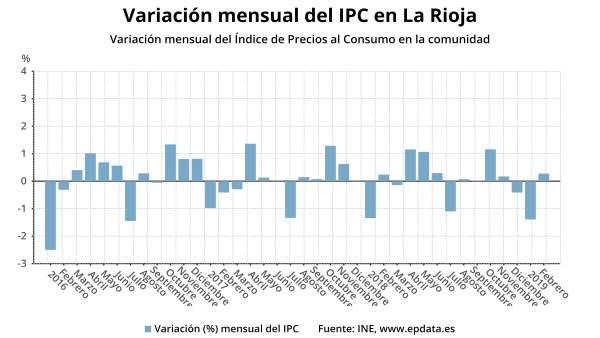 IPC.- AV.- Los precios subieron un 0,3 por ciento en La Rioja en febrero y la ta