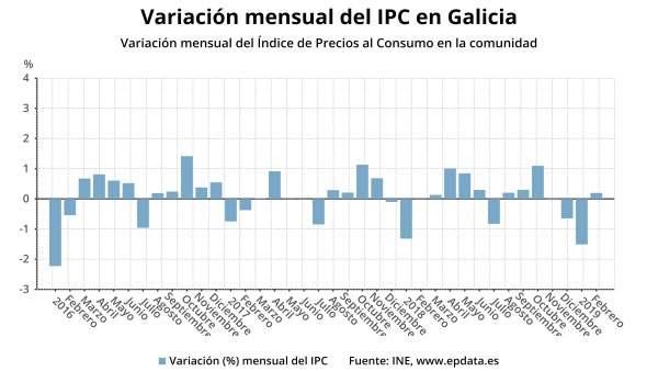 AV.- El IPC sube un 0,2% en febrero en Galicia