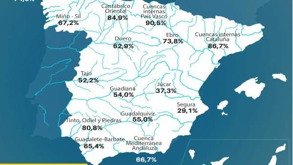 Los embalses del Duero suben al 62,9% de su capacidad y siguen por debajo de la