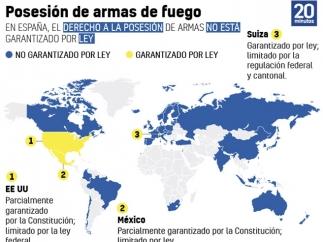 Armas de fuego en el mundo