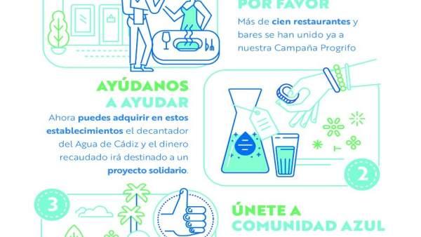 Cádiz.- Aguas de Cádiz inicia una campaña solidaria