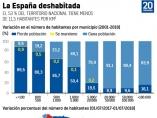 La España deshabitada