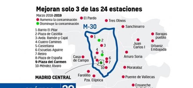Gráfico sobre la contaminación en Madrid