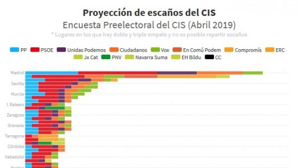 Proyeccion de escaños por provincias