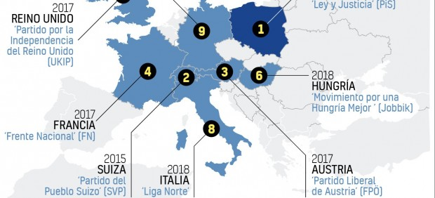 Evolución de los partidos de ultraderecha en Europa.