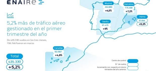 Crece un 5,2% el número de vuelos gestionados en España en el primer trimestre, hasta 435.330