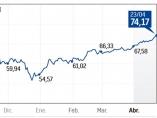 Evolución del precio del barril de Brent