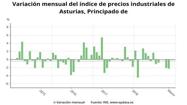 Asturias registra el menor incremento de precios industriales en marzo, con un leve aumento del 0,1%