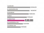 20MINUTOS.ES acumula 15.165.000 usuarios en el mes de marzo