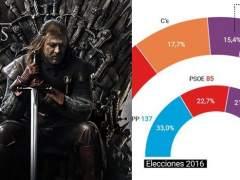 'Juego de Tronos' y partidos políticos
