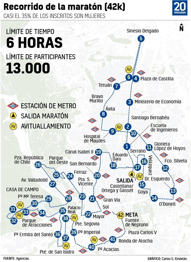 Horario, recorrido y dónde ver el Maratón de Madrid