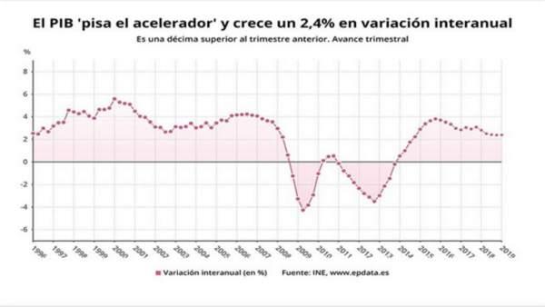 El PIB acelera su crecimiento trimestral al 0,7%