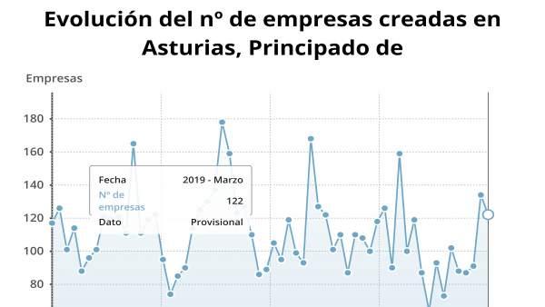 La creación de empresas baja un 23,3% en marzo en Asturias, hasta las 122