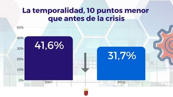 La temporalidad en la Región es diez puntos inferior a la de antes de la crisis