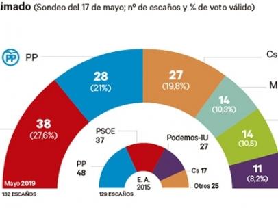 Resultado estimado para la Comunidad de Madrid