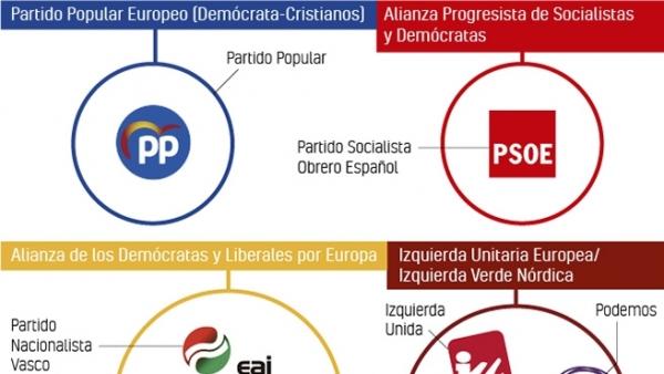 Elecciones europeas 2019: así se agrupan los partidos españoles
