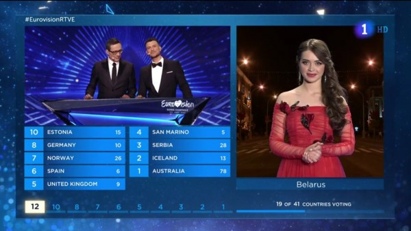 Puntuación de Bielorrusia en Eurovisión 2019
