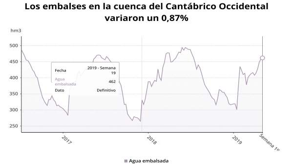 Rural.- La reserva hidráulica del Cantábrico Occidental está al 89% de su capacidad