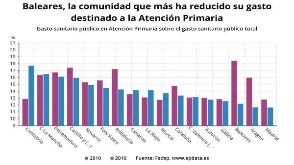 EpData.- La evolución de la Atención Primaria sanitaria en las autonomías durante la crisis, en gráficos