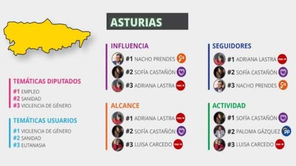 Ignacio Prendes (Cs) y Sofía Castañón (Unidas Podemos), los diputados asturianos más influyentes en Twitter